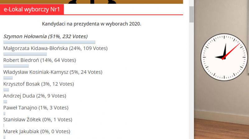 Wybory wygrywa Hołownia
